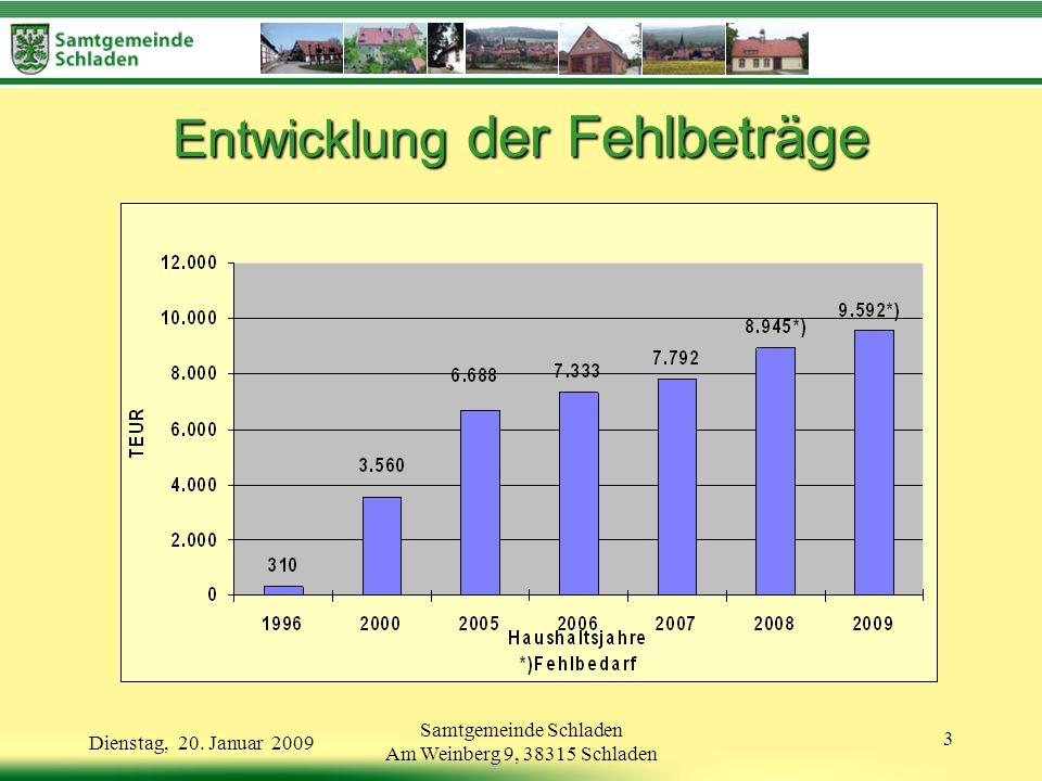 Samtgemeinde Schladen Am Weinberg 9, 38315 Schladen 14 Dienstag, 20.