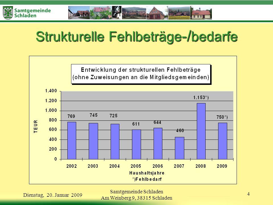 Samtgemeinde Schladen Am Weinberg 9, 38315 Schladen 15 Dienstag, 20.