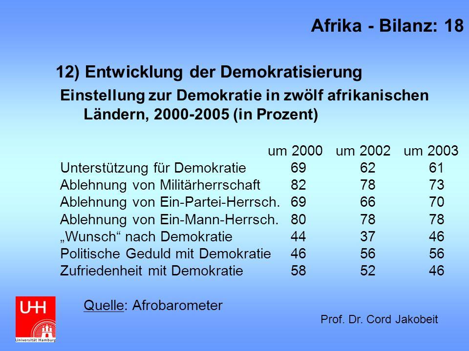12) Entwicklung der Demokratisierung Afrika - Bilanz: 18 Prof. Dr. Cord Jakobeit Einstellung zur Demokratie in zwölf afrikanischen Ländern, 2000-2005