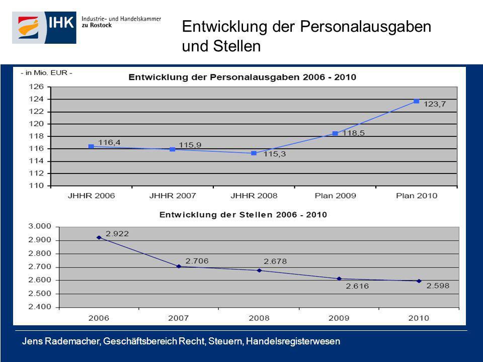 Entwicklung der Personalausgaben und Stellen