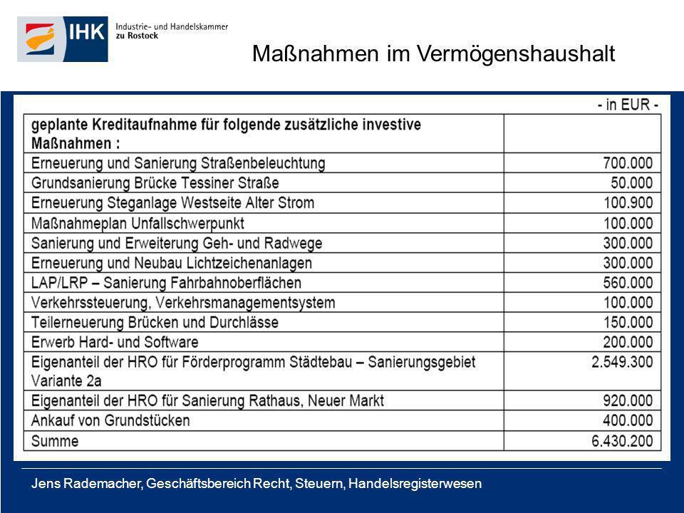 Jens Rademacher, Geschäftsbereich Recht, Steuern, Handelsregisterwesen Maßnahmen im Vermögenshaushalt