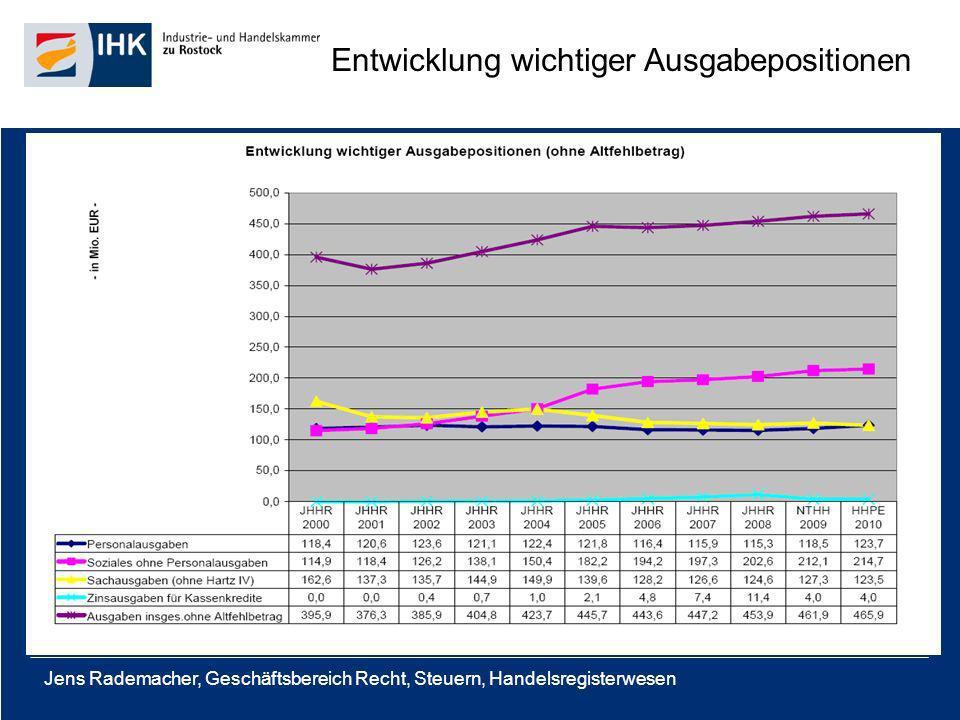 Jens Rademacher, Geschäftsbereich Recht, Steuern, Handelsregisterwesen Entwicklung wichtiger Ausgabepositionen