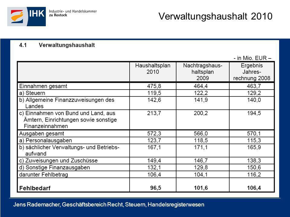Jens Rademacher, Geschäftsbereich Recht, Steuern, Handelsregisterwesen Verwaltungshaushalt 2010