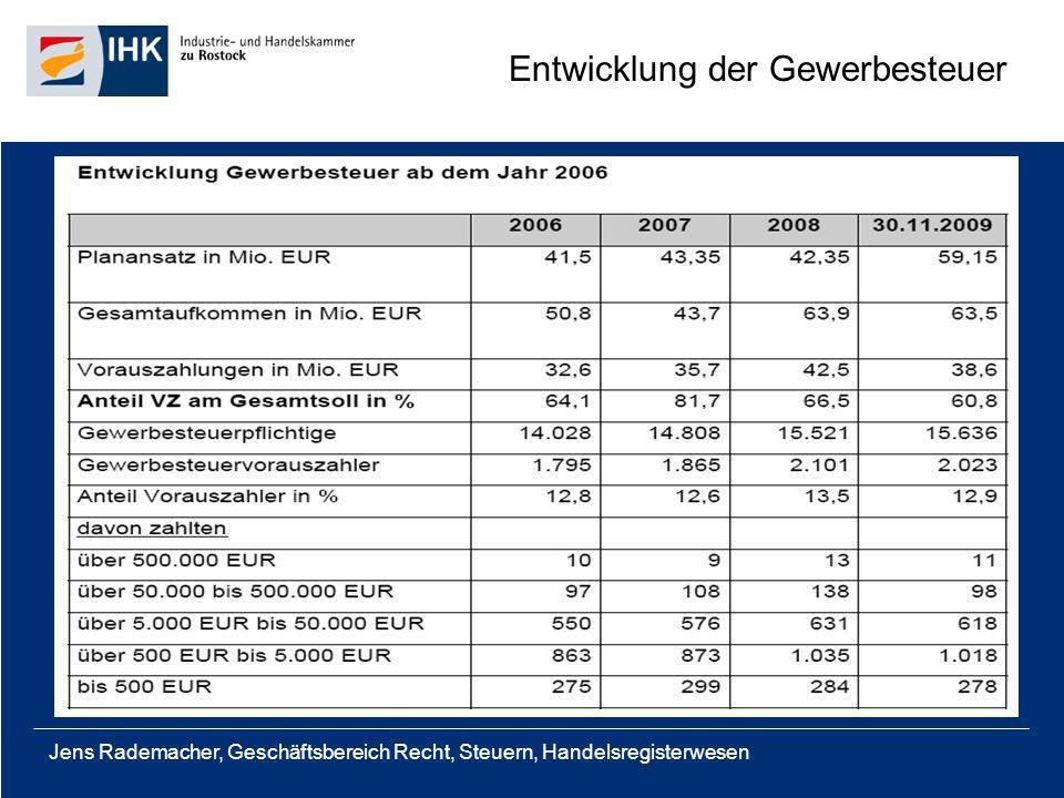 Jens Rademacher, Geschäftsbereich Recht, Steuern, Handelsregisterwesen Stellenentwicklung 2009 bis 2012