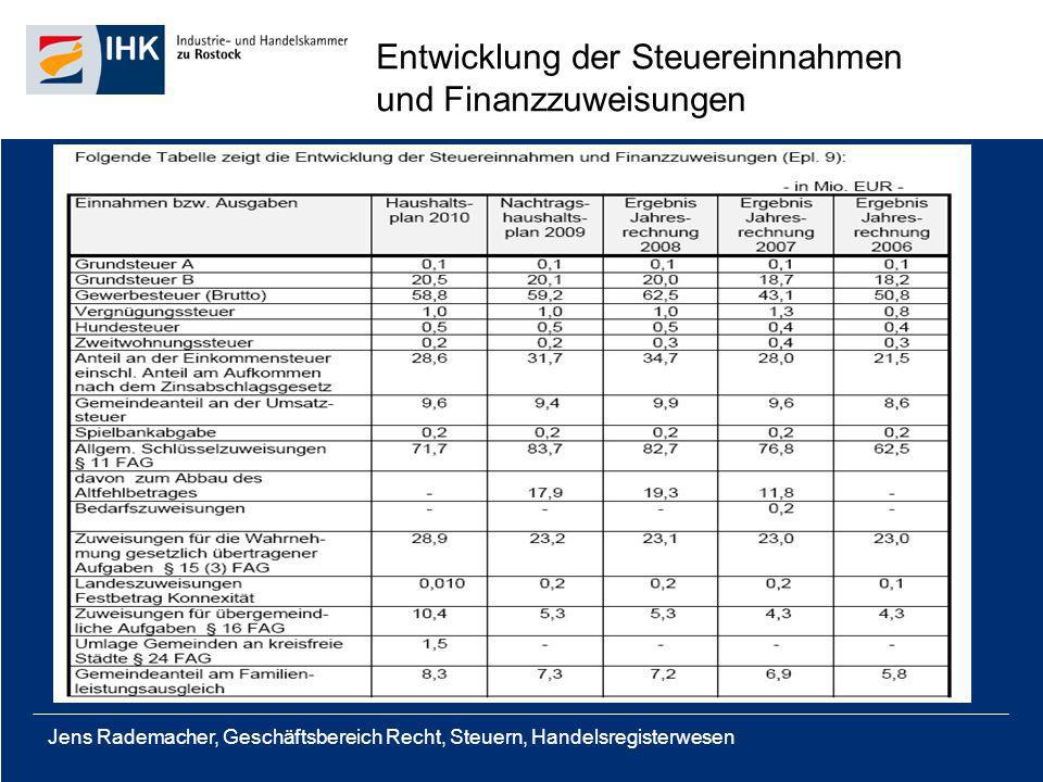 Jens Rademacher, Geschäftsbereich Recht, Steuern, Handelsregisterwesen Entwicklung der Steuereinnahmen und Finanzzuweisungen