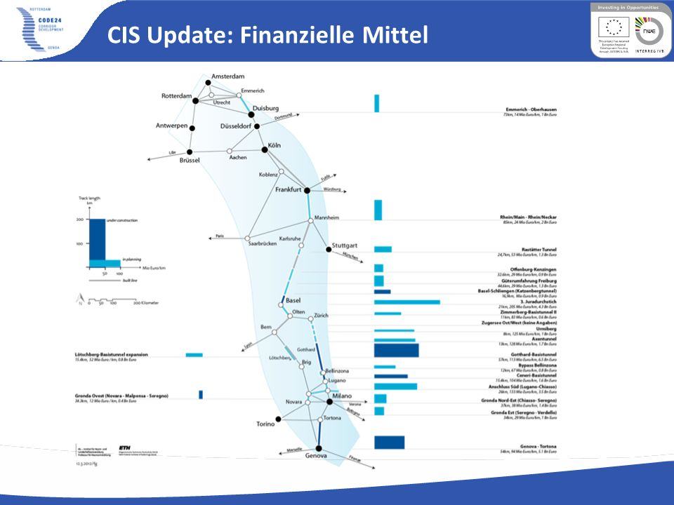 Investments Upgrade of the existing network (ca.