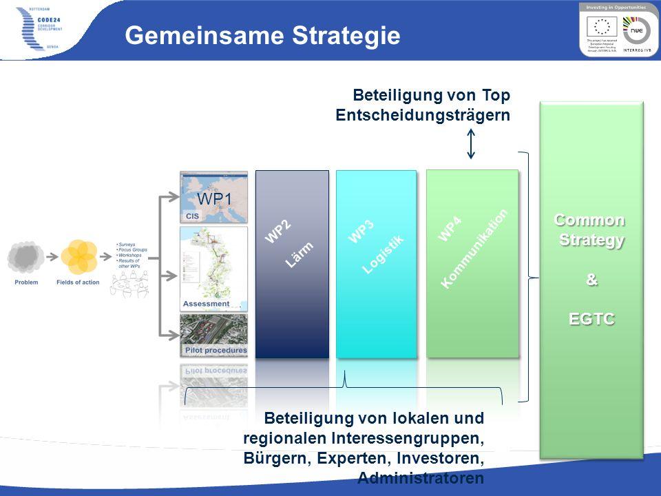 Gemeinsame Strategie Beteiligung von Top Entscheidungsträgern Beteiligung von lokalen und regionalen Interessengruppen, Bürgern, Experten, Investoren,