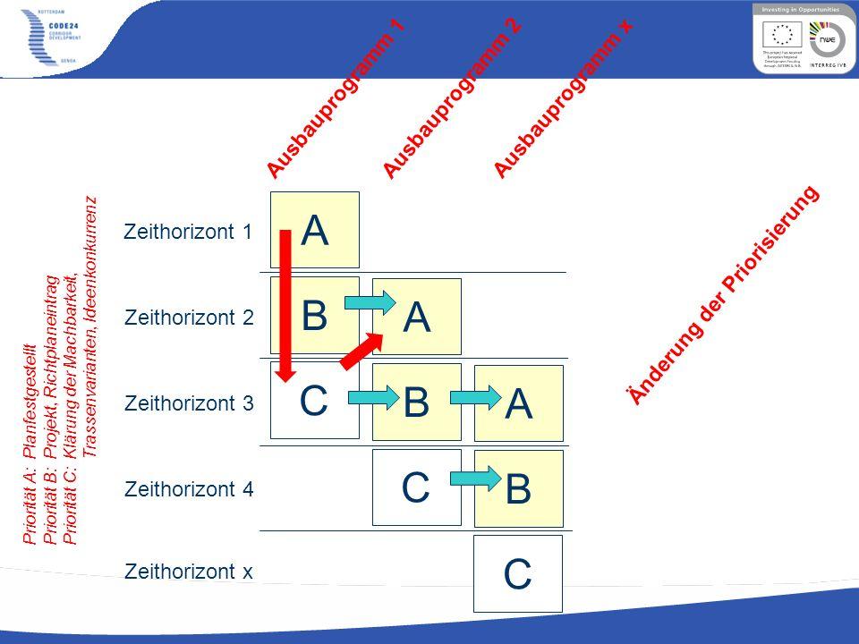 Ausbauprogramm 1 Ausbauprogramm 2 Ausbauprogramm x A B C A B C A B C Zeithorizont 1 Zeithorizont 2 Zeithorizont 3 Zeithorizont 4 Zeithorizont x Änderu