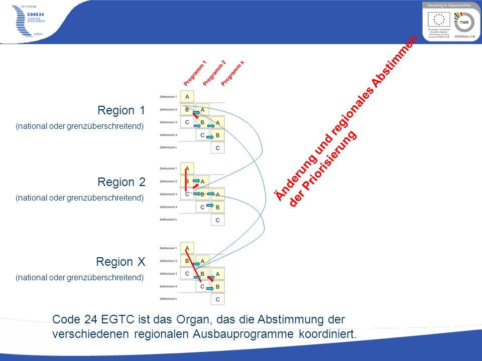 Programm 1 Programm 2 Programm x Region 1 (national oder grenzüberschreitend) Änderung und regionales Abstimmen der Priorisierung Region 2 (national o