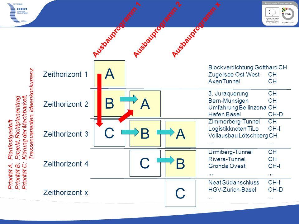 Ausbauprogramm 1 Ausbauprogramm 2 Ausbauprogramm x A B C A B C A B C Zeithorizont 1 Zeithorizont 2 Zeithorizont 3 Zeithorizont 4 Zeithorizont x Blockv
