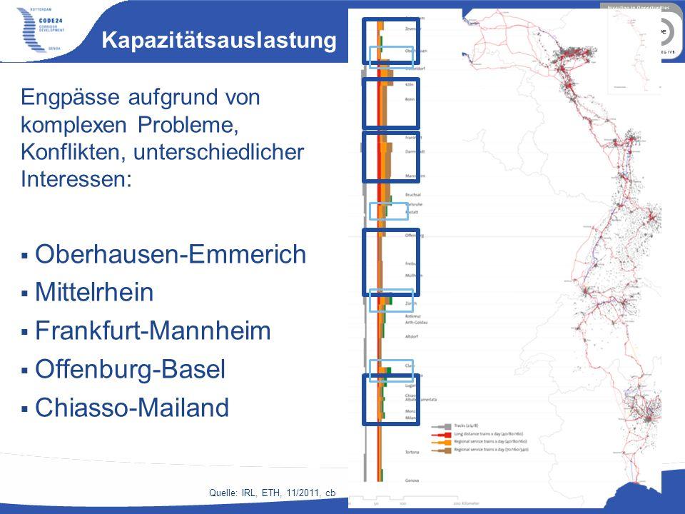 Kapazitätsauslastung Engpässe aufgrund von komplexen Probleme, Konflikten, unterschiedlicher Interessen: Oberhausen-Emmerich Mittelrhein Frankfurt-Man