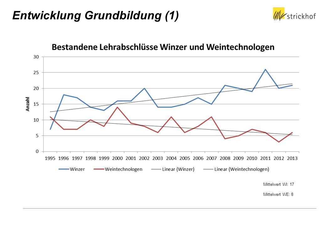 Stand 2014 Neue Projektgruppe (Ursula Steiner, LMZ) Konzept-Workshops Autoren gesucht Lehrmittel Winzer