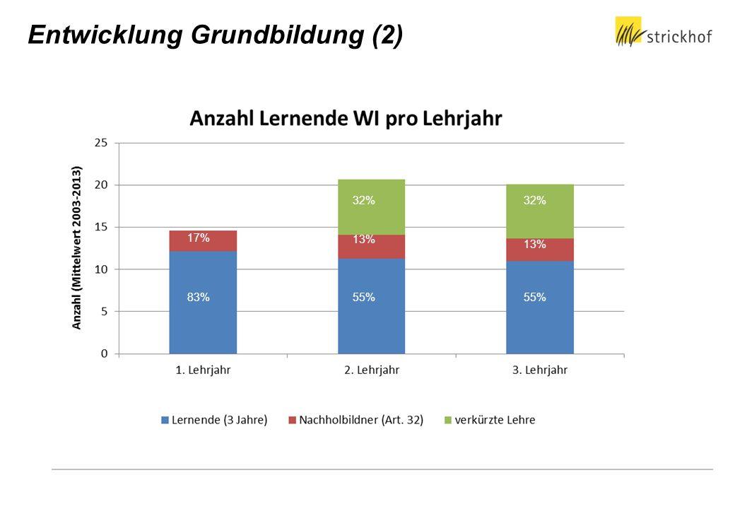 83% 17% 32% 13% 55% 32% 13% 83% 55% Entwicklung Grundbildung (2)