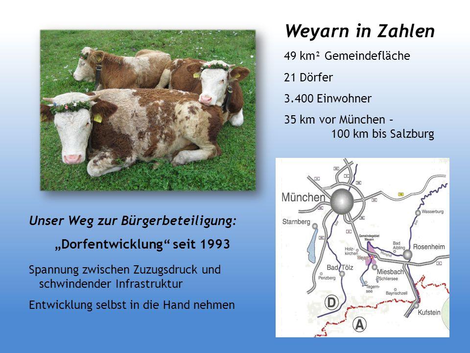 Weyarn in Zahlen 49 km² Gemeindefläche 21 Dörfer 3.400 Einwohner 35 km vor München – 100 km bis Salzburg Unser Weg zur Bürgerbeteiligung: Dorfentwickl