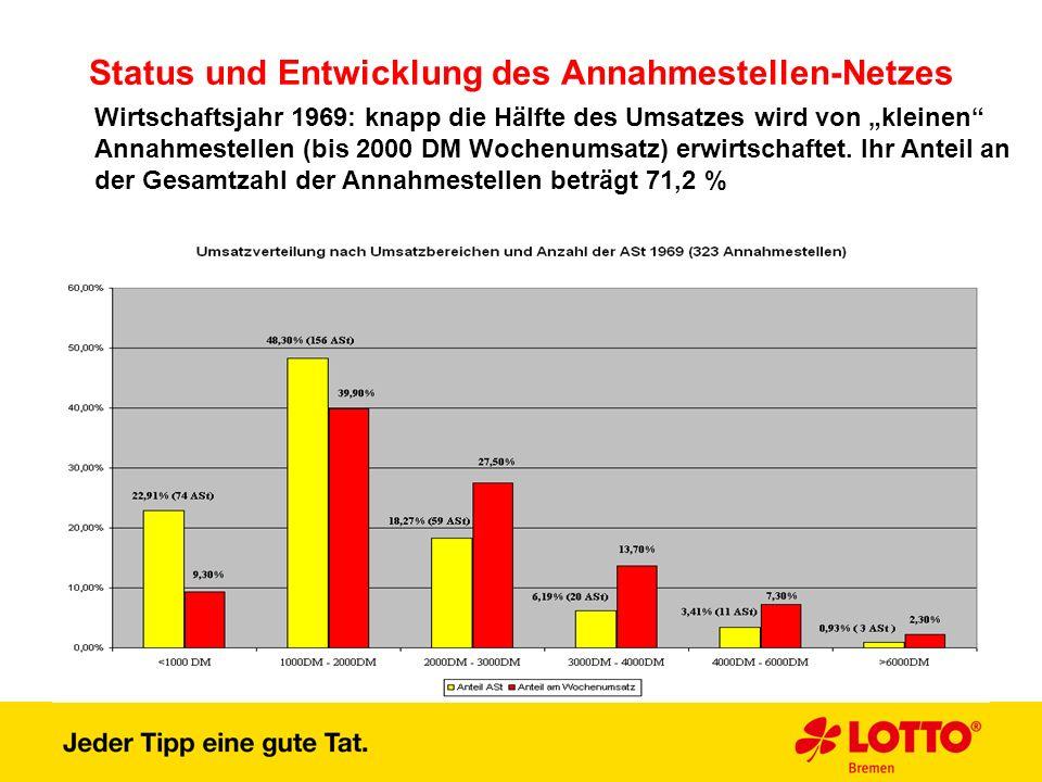 Status und Entwicklung des Annahmestellen-Netzes Wirtschaftsjahr 1969: knapp die Hälfte des Umsatzes wird von kleinen Annahmestellen (bis 2000 DM Woch