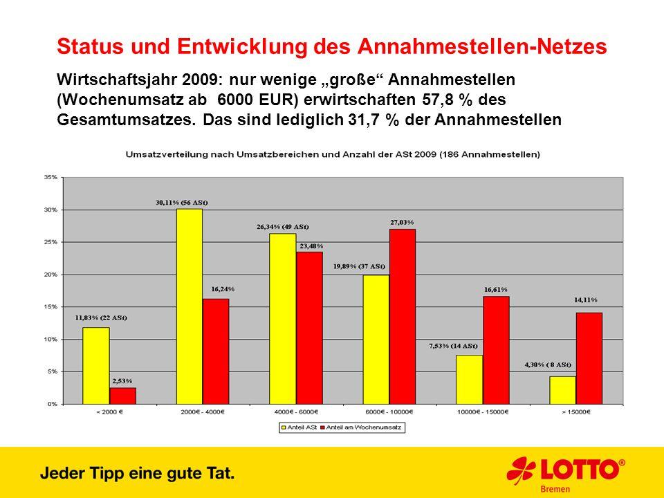 Status und Entwicklung des Annahmestellen-Netzes Wirtschaftsjahr 2009: nur wenige große Annahmestellen (Wochenumsatz ab 6000 EUR) erwirtschaften 57,8
