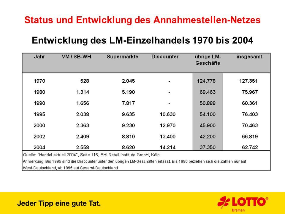 Status und Entwicklung des Annahmestellen-Netzes Entwicklung des LM-Einzelhandels 1970 bis 2004
