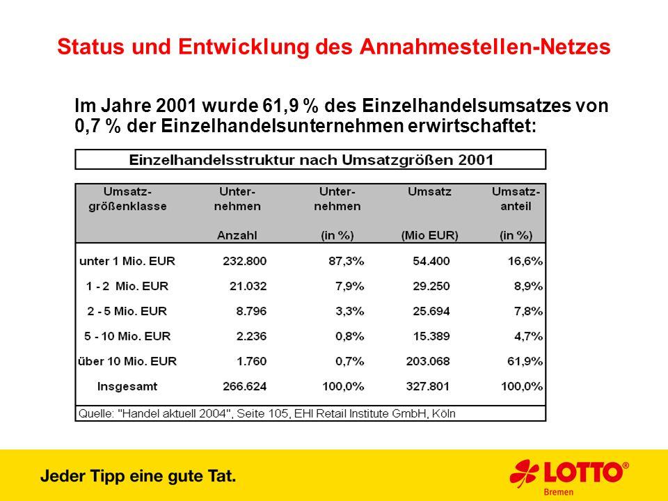 Status und Entwicklung des Annahmestellen-Netzes Im Jahre 2001 wurde 61,9 % des Einzelhandelsumsatzes von 0,7 % der Einzelhandelsunternehmen erwirtsch