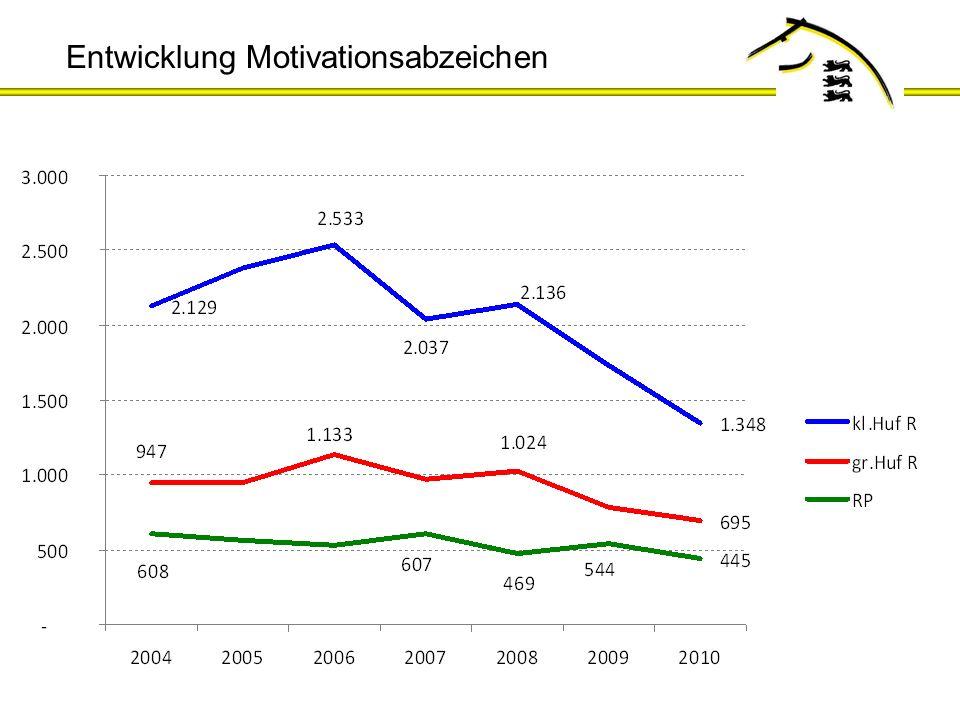 Landeskommission Baden-Württemberg MotivationsabzeichenLeistungsabzeichen Vereine und BetriebeVereine und FN-anerkannte Reitschulen