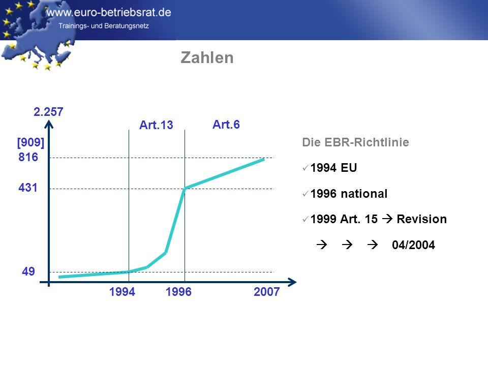 www.euro-betriebsrat.de Zahlen [909] 816 431 49 Art.13 Art.6 1994 2007 1996 2.257 Die EBR-Richtlinie 1994 EU 1996 national 1999 Art. 15 Revision 04/20