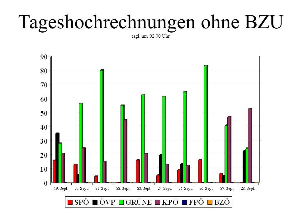 Tageshochrechnungen ohne BZU tägl. um 02.00 Uhr