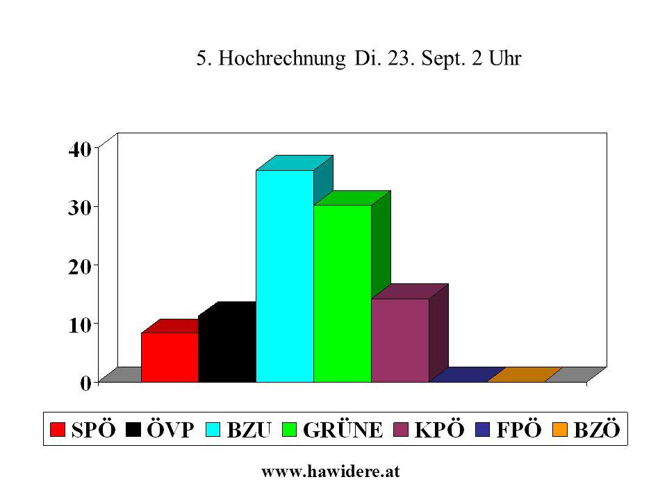 5. Hochrechnung Di. 23. Sept. 2 Uhr www.hawidere.at