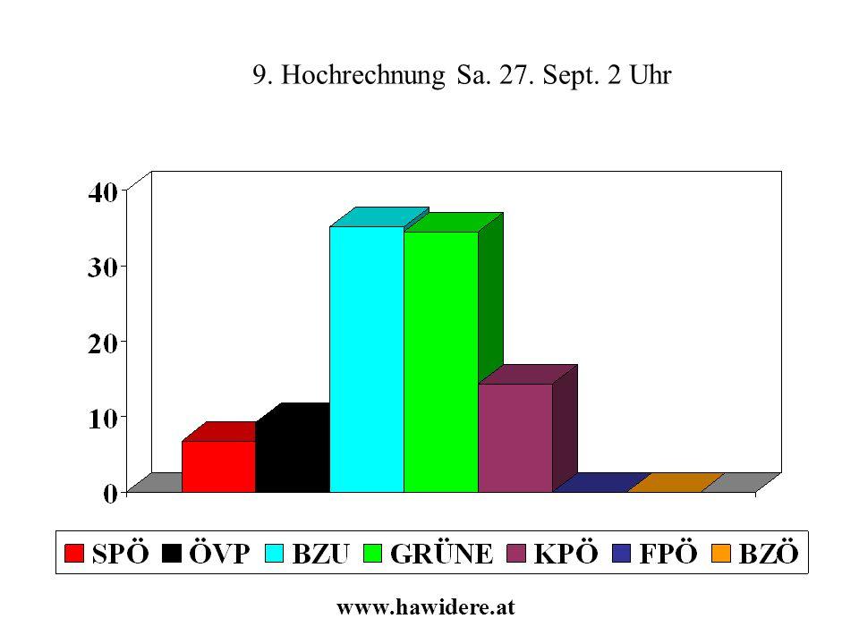 9. Hochrechnung Sa. 27. Sept. 2 Uhr www.hawidere.at