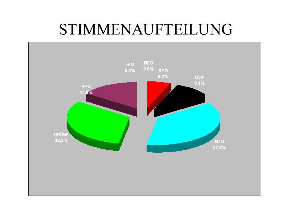 STIMMENAUFTEILUNG