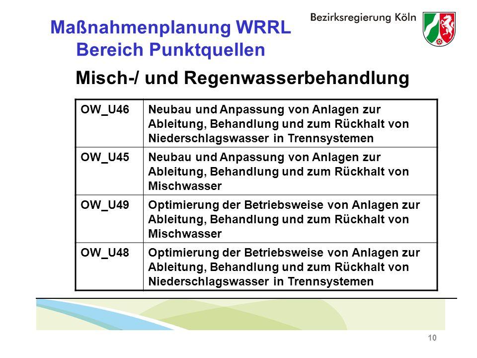 10 Maßnahmenplanung WRRL Bereich Punktquellen Misch-/ und Regenwasserbehandlung OW_U46Neubau und Anpassung von Anlagen zur Ableitung, Behandlung und zum Rückhalt von Niederschlagswasser in Trennsystemen OW_U45Neubau und Anpassung von Anlagen zur Ableitung, Behandlung und zum Rückhalt von Mischwasser OW_U49Optimierung der Betriebsweise von Anlagen zur Ableitung, Behandlung und zum Rückhalt von Mischwasser OW_U48Optimierung der Betriebsweise von Anlagen zur Ableitung, Behandlung und zum Rückhalt von Niederschlagswasser in Trennsystemen