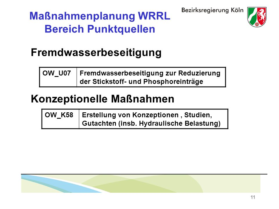 11 Maßnahmenplanung WRRL Bereich Punktquellen Fremdwasserbeseitigung Konzeptionelle Maßnahmen OW_U07Fremdwasserbeseitigung zur Reduzierung der Stickstoff- und Phosphoreinträge OW_K58Erstellung von Konzeptionen, Studien, Gutachten (insb.