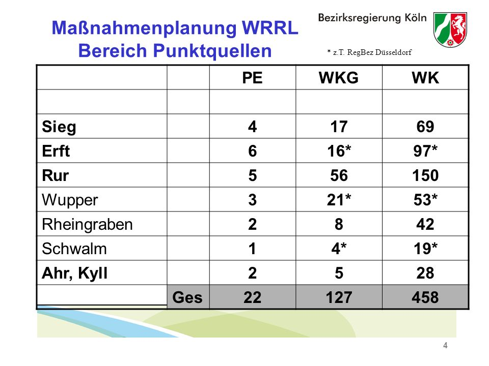 4 Maßnahmenplanung WRRL Bereich Punktquellen PEWKGWK Sieg41769 Erft616*97* Rur556150 Wupper321*53* Rheingraben2842 Schwalm14*19* Ahr, Kyll2528 Ges22127458 * z.T.