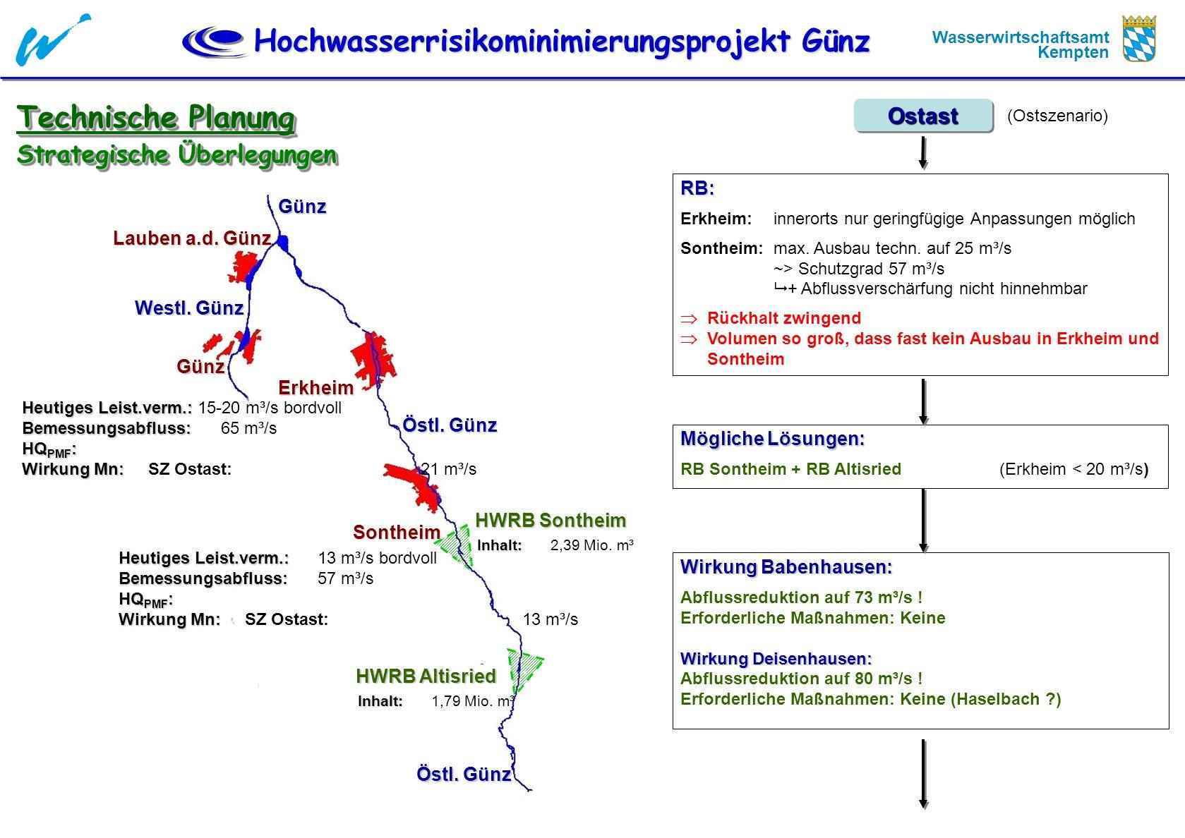Hochwasserrisikominimierungsprojekt Günz Wasserwirtschaftsamt Kempten Wirkung Babenhausen: Abflussreduktion auf 73 m³/s ! Erforderliche Maßnahmen: Kei