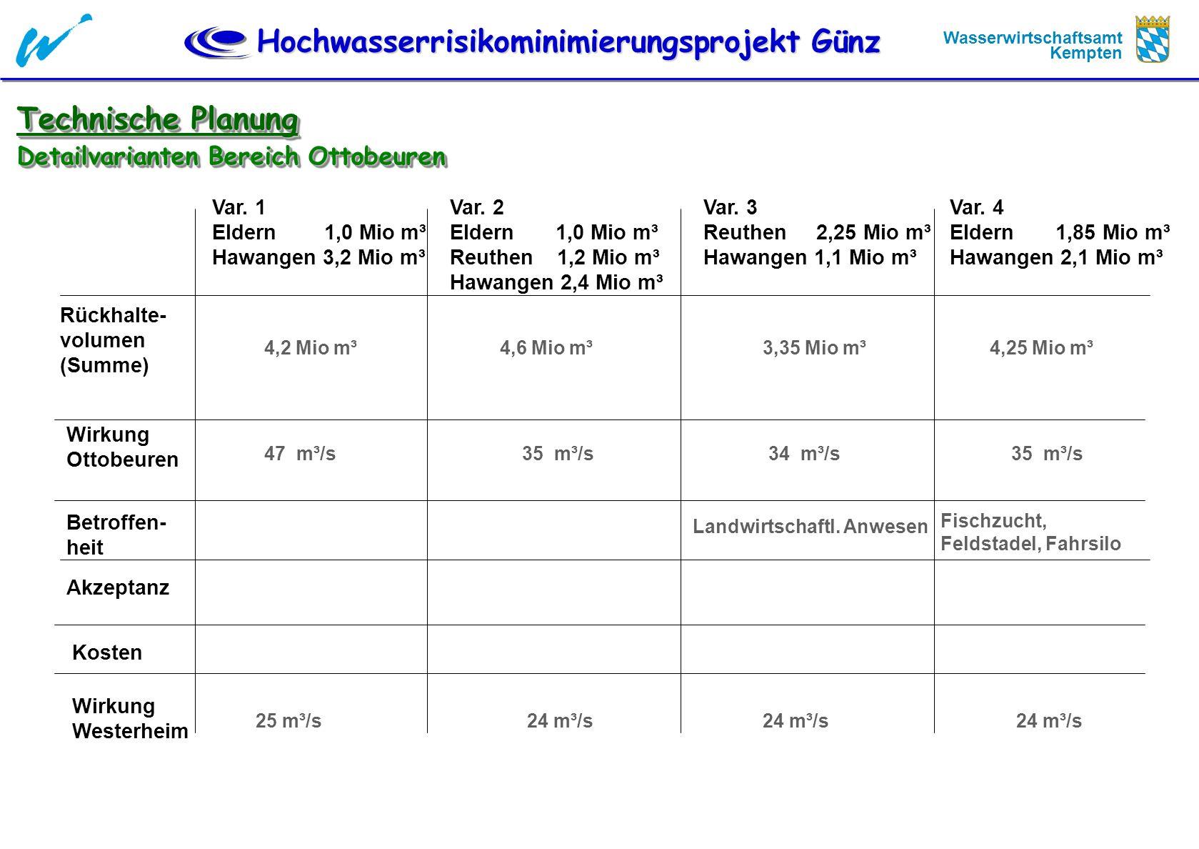 Hochwasserrisikominimierungsprojekt Günz Wasserwirtschaftsamt Kempten Technische Planung Detailvarianten Bereich Ottobeuren Var. 1 Eldern 1,0 Mio m³ H