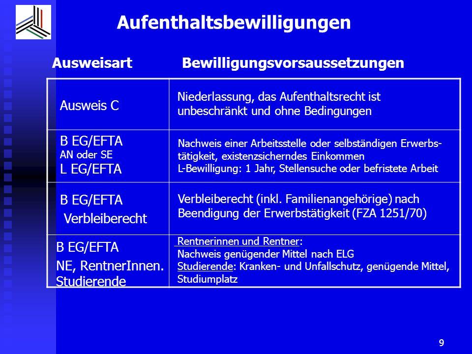 10 Spezielle Aufenthaltsbewilligungen Ausweis N für Asylbewerbende Ausweis B FL oder C FL für anerkannte Flüchtlinge Ausweis S Schutzbedürftige, Wegweisung nicht zu zulässig Ausweis F VA für vorläufig Aufgenommene ohne Flüchtlingseigenschaft (Asylgesuch abgelehnt, aber Wegweisungshindernisse oder Aufnahme aus humanitären Gründen) mit Flüchtlingseigenschaft (Flüchtling gemäss Flüchtlingskonvention, aber Asylausschluss- grund auf Grund verwerflicher Handlungen) Bei Personen mit Aufenthaltsbewilligungen N, S oder F VA ohne Flüchtlingseigenschaft sind die Karenzfristen nach Art.