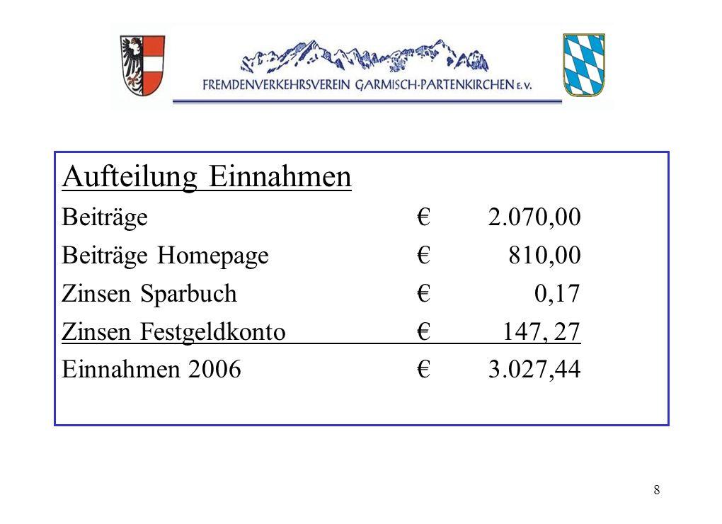 8 Aufteilung Einnahmen Beiträge2.070,00 Beiträge Homepage 810,00 Zinsen Sparbuch 0,17 Zinsen Festgeldkonto 147, 27 Einnahmen 20063.027,44