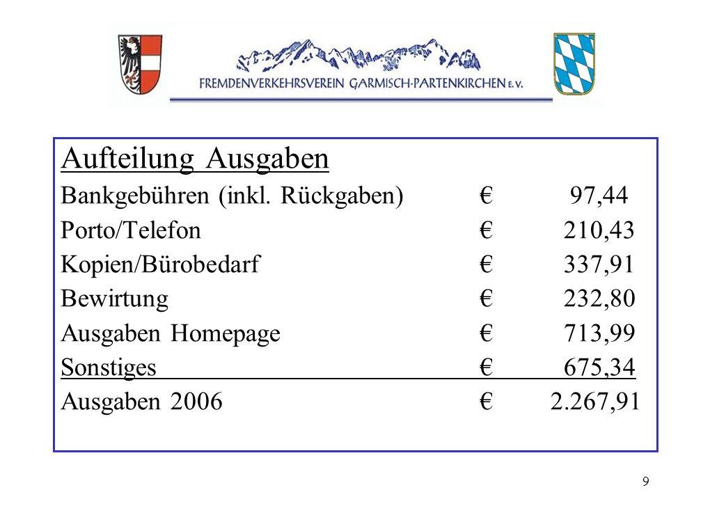 9 Aufteilung Ausgaben Bankgebühren (inkl.