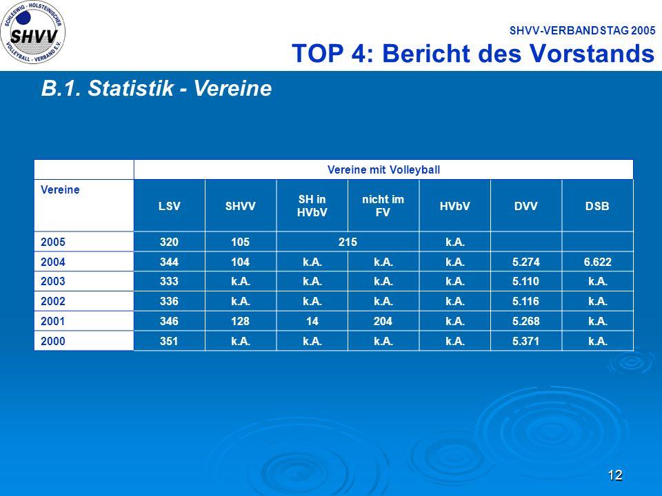 12 SHVV-VERBANDSTAG 2005 TOP 4: Bericht des Vorstands B.1. Statistik - Vereine Vereine mit Volleyball Vereine LSVSHVV SH in HVbV nicht im FV HVbVDVVDS