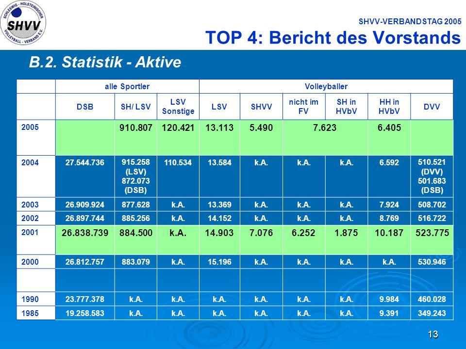 13 SHVV-VERBANDSTAG 2005 TOP 4: Bericht des Vorstands B.2. Statistik - Aktive alle SportlerVolleyballer DSBSH/ LSV LSV Sonstige LSVSHVV nicht im FV SH