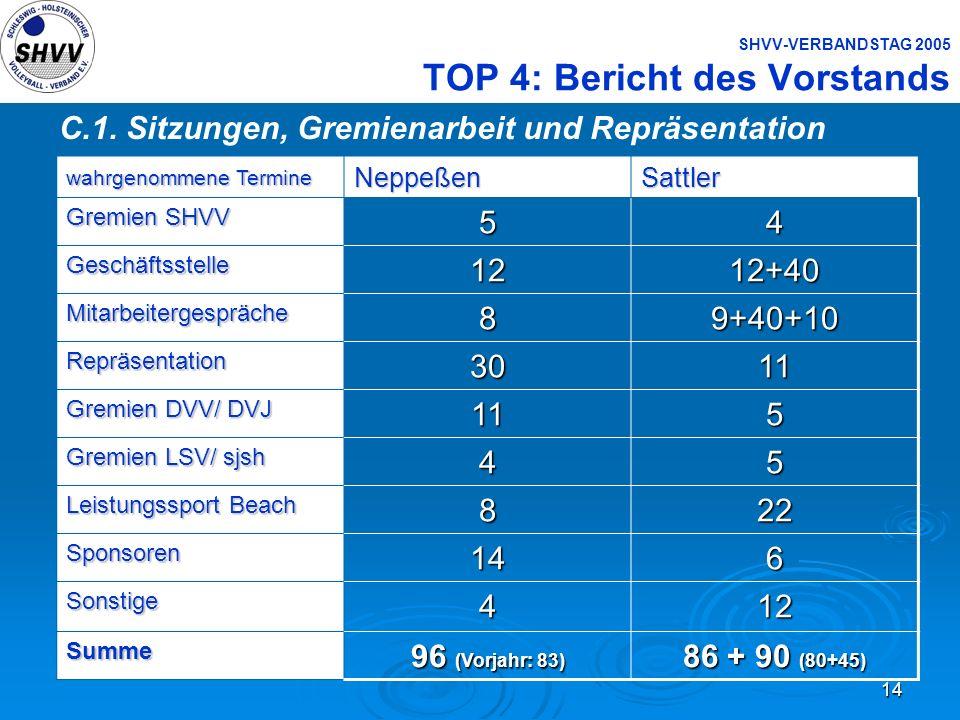 14 SHVV-VERBANDSTAG 2005 TOP 4: Bericht des Vorstands C.1. Sitzungen, Gremienarbeit und Repräsentation wahrgenommene Termine NeppeßenSattler Gremien S