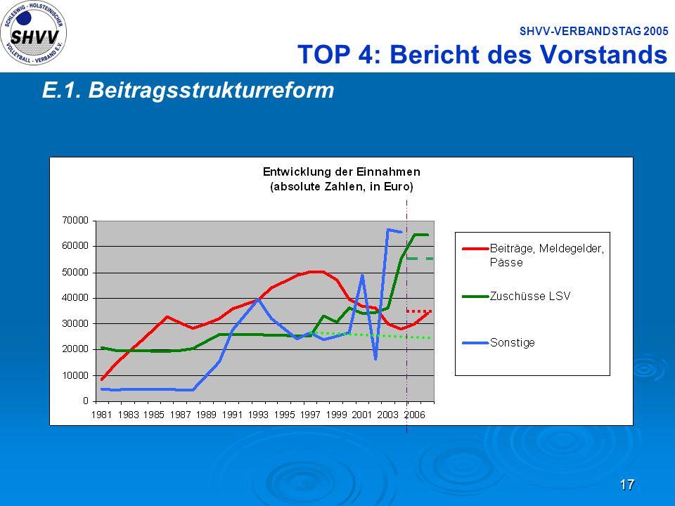 17 SHVV-VERBANDSTAG 2005 TOP 4: Bericht des Vorstands E.1. Beitragsstrukturreform