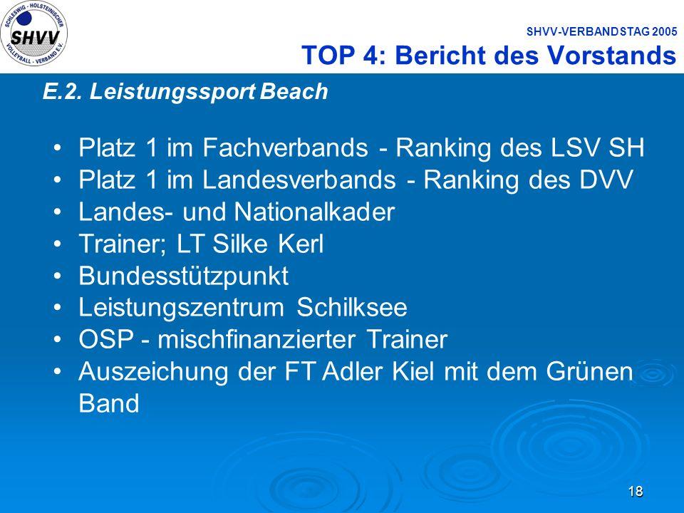 18 SHVV-VERBANDSTAG 2005 TOP 4: Bericht des Vorstands E.2. Leistungssport Beach Platz 1 im Fachverbands - Ranking des LSV SH Platz 1 im Landesverbands