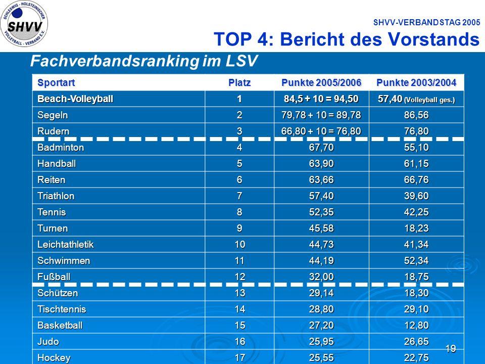 19 SHVV-VERBANDSTAG 2005 TOP 4: Bericht des Vorstands Fachverbandsranking im LSVSportartPlatz Punkte 2005/2006 Punkte 2003/2004 Beach-Volleyball1 84,5
