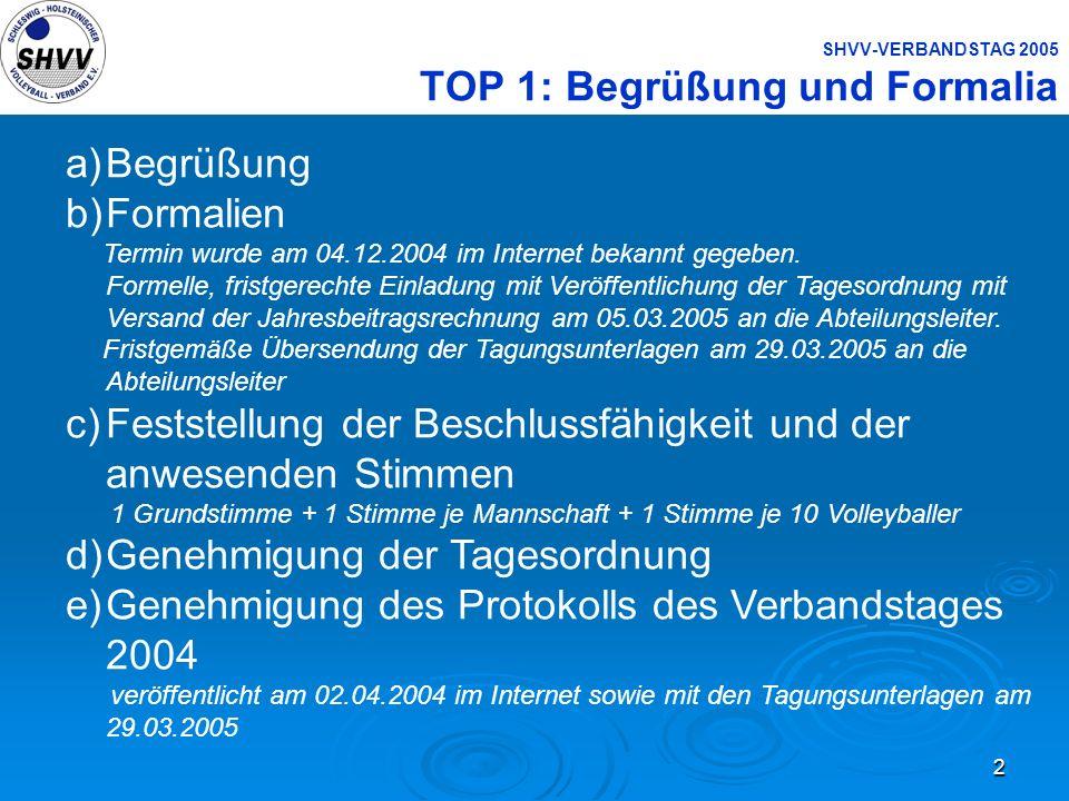 2 SHVV-VERBANDSTAG 2005 TOP 1: Begrüßung und Formalia a)Begrüßung b)Formalien Termin wurde am 04.12.2004 im Internet bekannt gegeben. Formelle, fristg