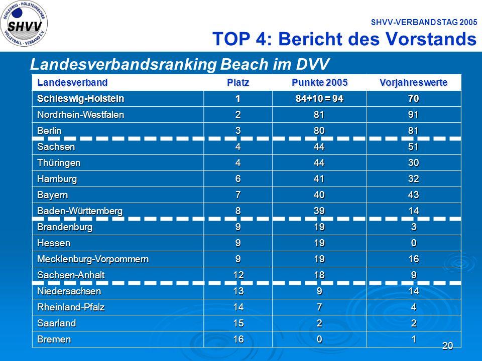 20 SHVV-VERBANDSTAG 2005 TOP 4: Bericht des Vorstands Landesverbandsranking Beach im DVVLandesverbandPlatz Punkte 2005 VorjahreswerteSchleswig-Holstei