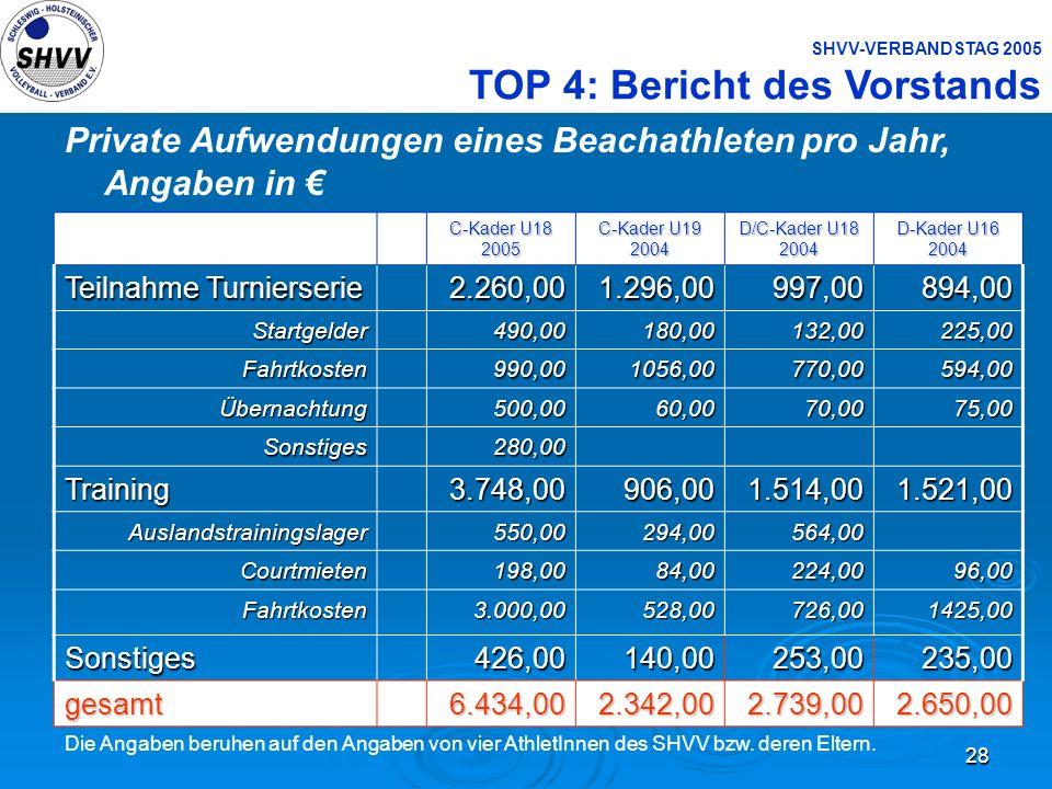 28 SHVV-VERBANDSTAG 2005 TOP 4: Bericht des Vorstands Private Aufwendungen eines Beachathleten pro Jahr, Angaben in C-Kader U18 2005 C-Kader U19 2004