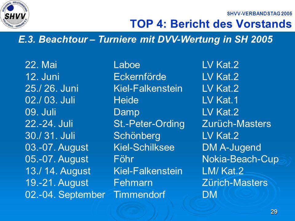 29 SHVV-VERBANDSTAG 2005 TOP 4: Bericht des Vorstands E.3. Beachtour – Turniere mit DVV-Wertung in SH 2005 22. MaiLaboeLV Kat.2 12. JuniEckernfördeLV