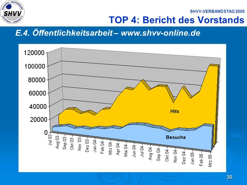 30 SHVV-VERBANDSTAG 2005 TOP 4: Bericht des Vorstands E.4. Öffentlichkeitsarbeit – www.shvv-online.de