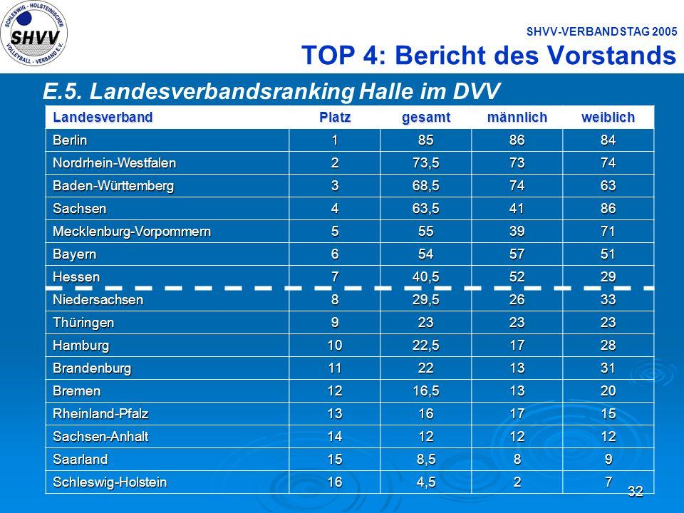 32 SHVV-VERBANDSTAG 2005 TOP 4: Bericht des Vorstands E.5. Landesverbandsranking Halle im DVVLandesverbandPlatzgesamtmännlichweiblichBerlin1858684 Nor