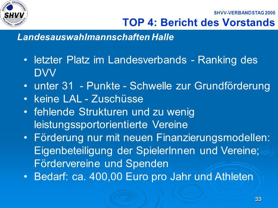 33 SHVV-VERBANDSTAG 2005 TOP 4: Bericht des Vorstands Landesauswahlmannschaften Halle letzter Platz im Landesverbands - Ranking des DVV unter 31 - Pun