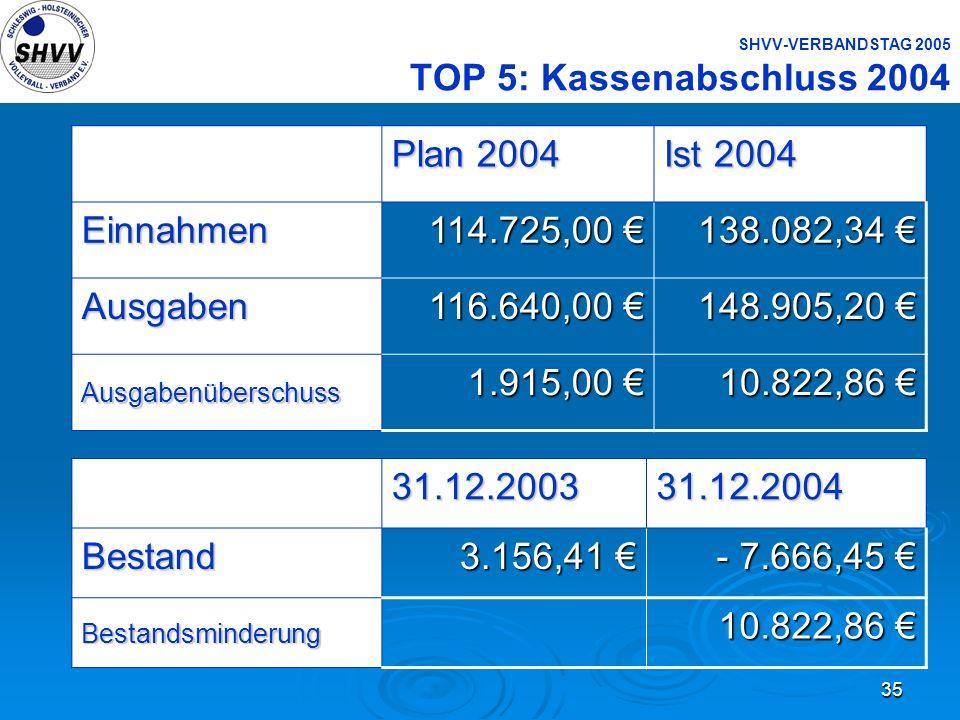 35 SHVV-VERBANDSTAG 2005 TOP 5: Kassenabschluss 2004 Plan 2004 Ist 2004 Einnahmen 114.725,00 114.725,00 138.082,34 138.082,34 Ausgaben 116.640,00 116.
